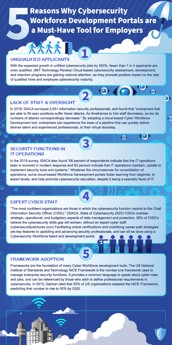 Cybersecurity infographic for employers Workforce Development Tools